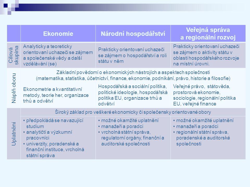 EkonomieNárodní hospodářství Veřejná správa a regionální rozvoj Cílová skupina Analyticky a teoreticky orientovaní uchazeči se zájmem a společenské vě
