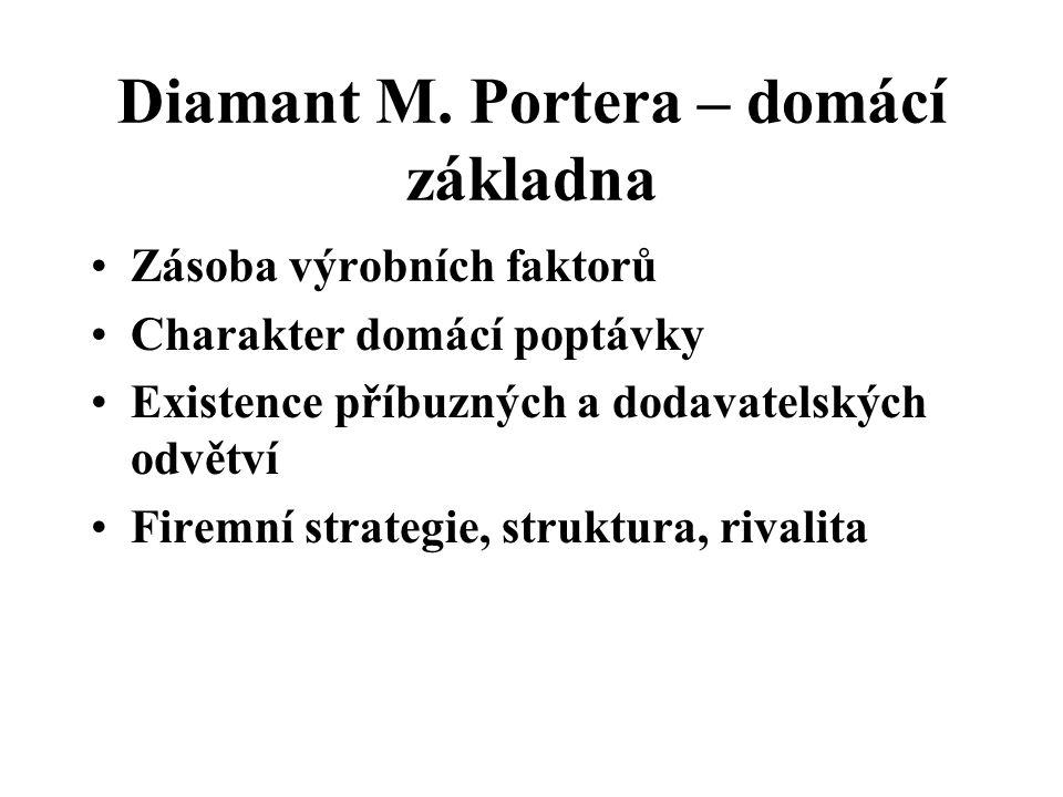 Diamant M. Portera – domácí základna Zásoba výrobních faktorů Charakter domácí poptávky Existence příbuzných a dodavatelských odvětví Firemní strategi