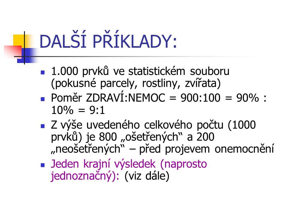 """DALŠÍ PŘÍKLADY: 1.000 prvků ve statistickém souboru (pokusné parcely, rostliny, zvířata) Poměr ZDRAVÍ:NEMOC = 900:100 = 90% : 10% = 9:1 Z výše uvedeného celkového počtu (1000 prvků) je 800 """"ošetřených a 200 """"neošetřených – před projevem onemocnění Jeden krajní výsledek (naprosto jednoznačný): (viz dále)"""