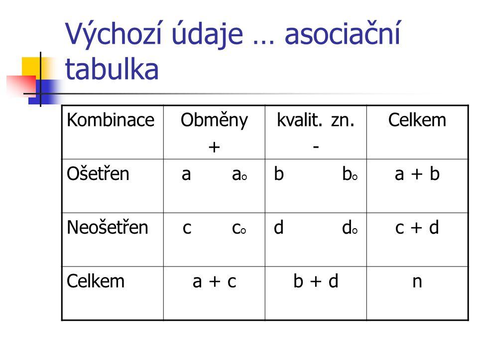 Výchozí údaje … asociační tabulka KombinaceObměny + kvalit.