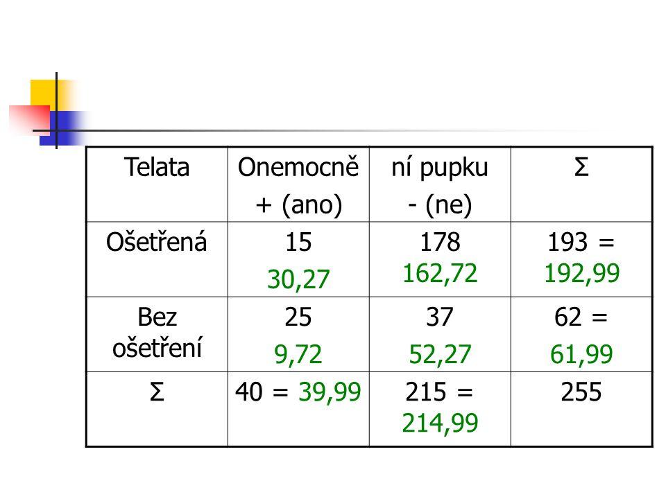 TelataOnemocně + (ano) ní pupku - (ne) Σ Ošetřená15 30,27 178 162,72 193 = 192,99 Bez ošetření 25 9,72 37 52,27 62 = 61,99 Σ40 = 39,99215 = 214,99 255