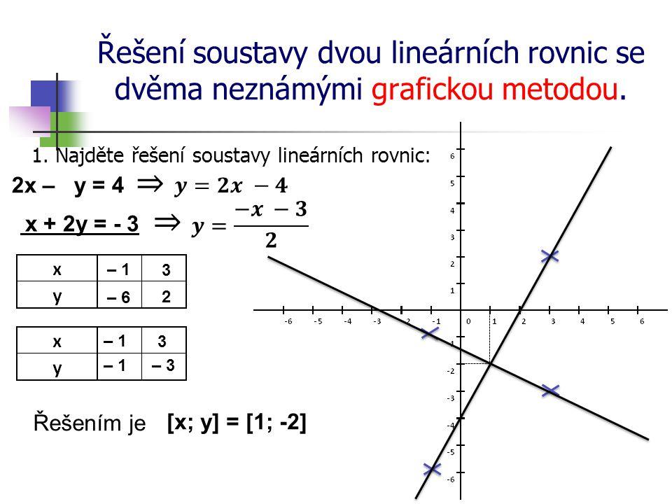 Řešení soustavy dvou lineárních rovnic se dvěma neznámými grafickou metodou. 1. Najděte řešení soustavy lineárních rovnic: 2x – y = 4 x + 2y = - 3 – 1