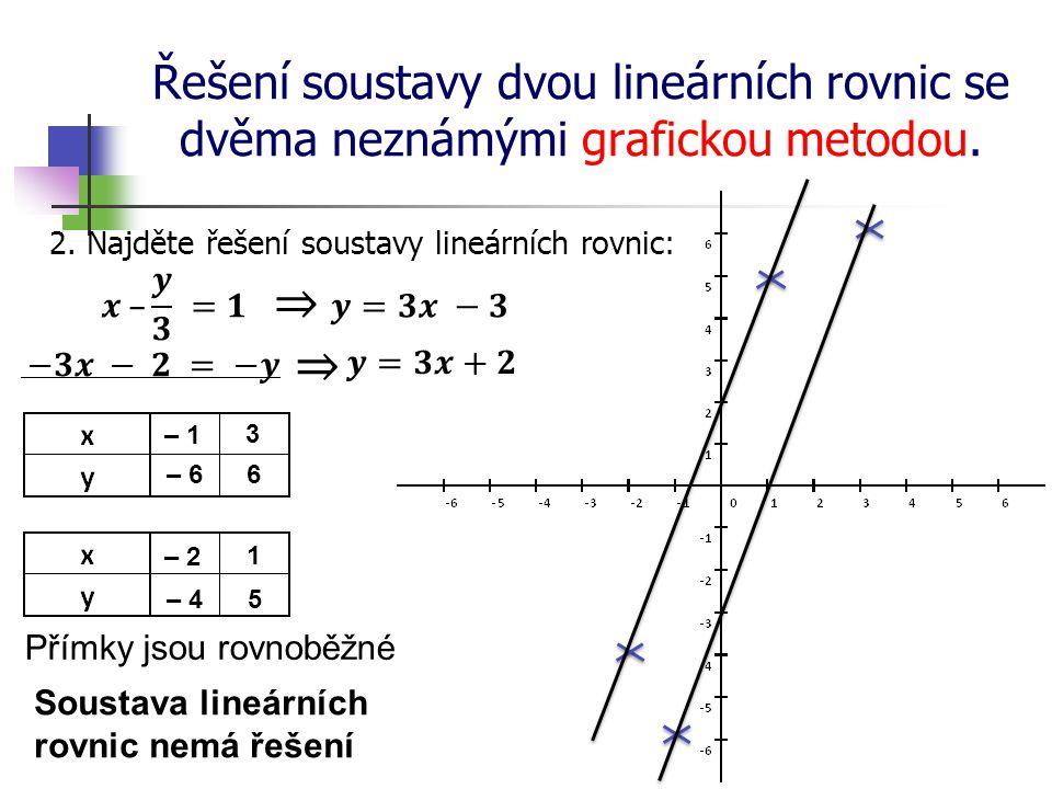 Řešení soustavy dvou lineárních rovnic se dvěma neznámými grafickou metodou. 2. Najděte řešení soustavy lineárních rovnic: – 2 – 1 3 1 – 66 – 4 5 Přím