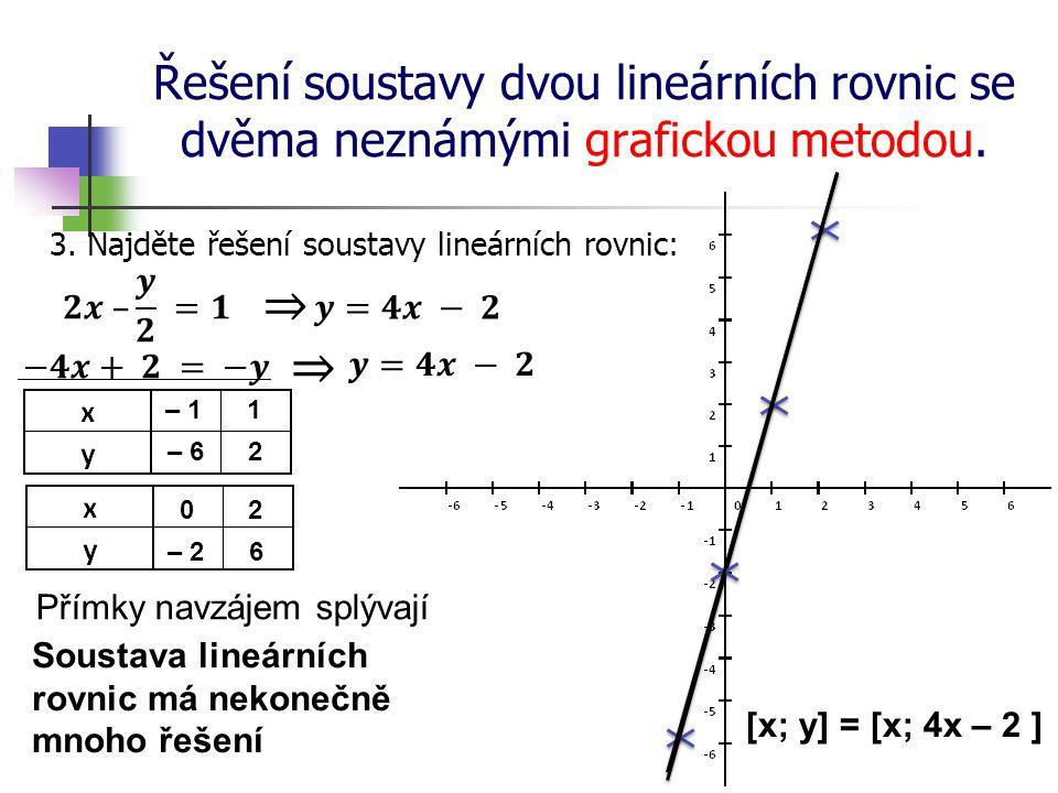 Řešení soustavy dvou lineárních rovnic se dvěma neznámými grafickou metodou. 3. Najděte řešení soustavy lineárních rovnic: 0 – 11 2 – 62 – 2 6 Přímky