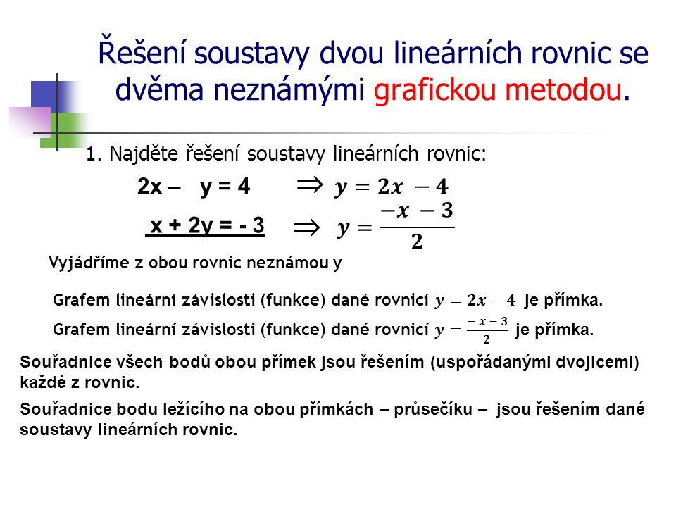 Řešení soustavy dvou lineárních rovnic se dvěma neznámými grafickou metodou. 1. Najděte řešení soustavy lineárních rovnic: 2x – y = 4 Vyjádříme z obou