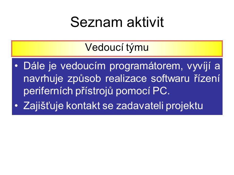 Seznam aktivit Vedoucí týmu Dále je vedoucím programátorem, vyvíjí a navrhuje způsob realizace softwaru řízení periferních přístrojů pomocí PC. Zajišť