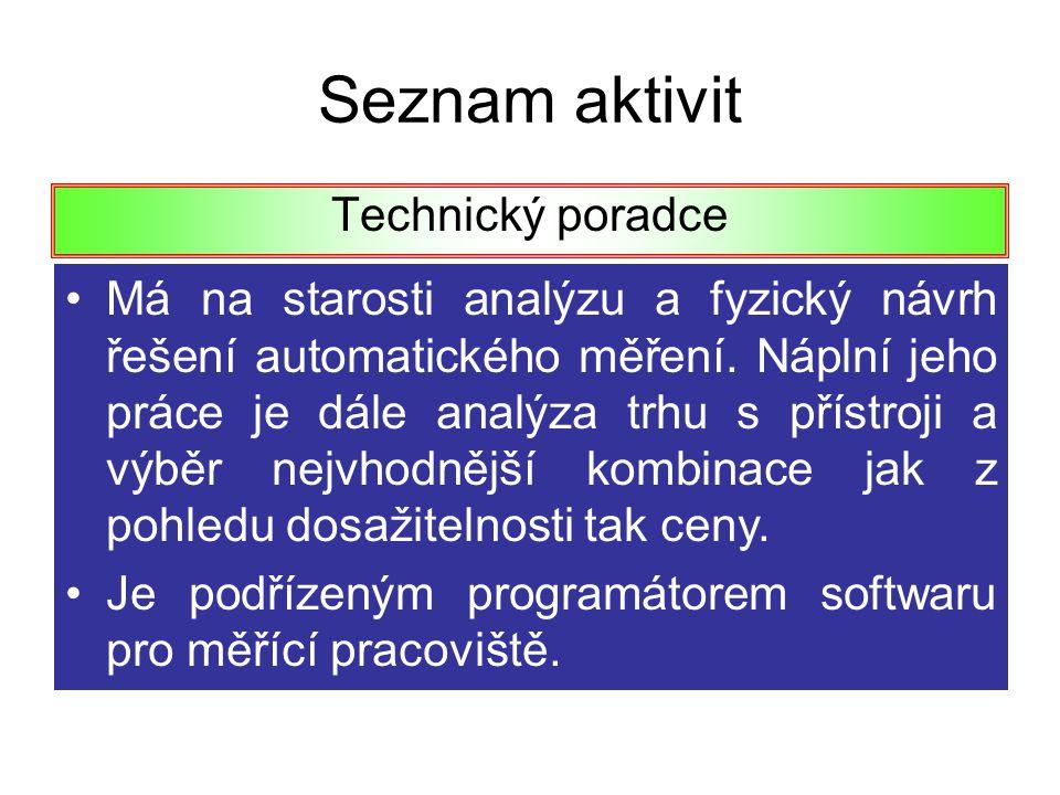 Seznam aktivit Technický poradce Má na starosti analýzu a fyzický návrh řešení automatického měření. Náplní jeho práce je dále analýza trhu s přístroj