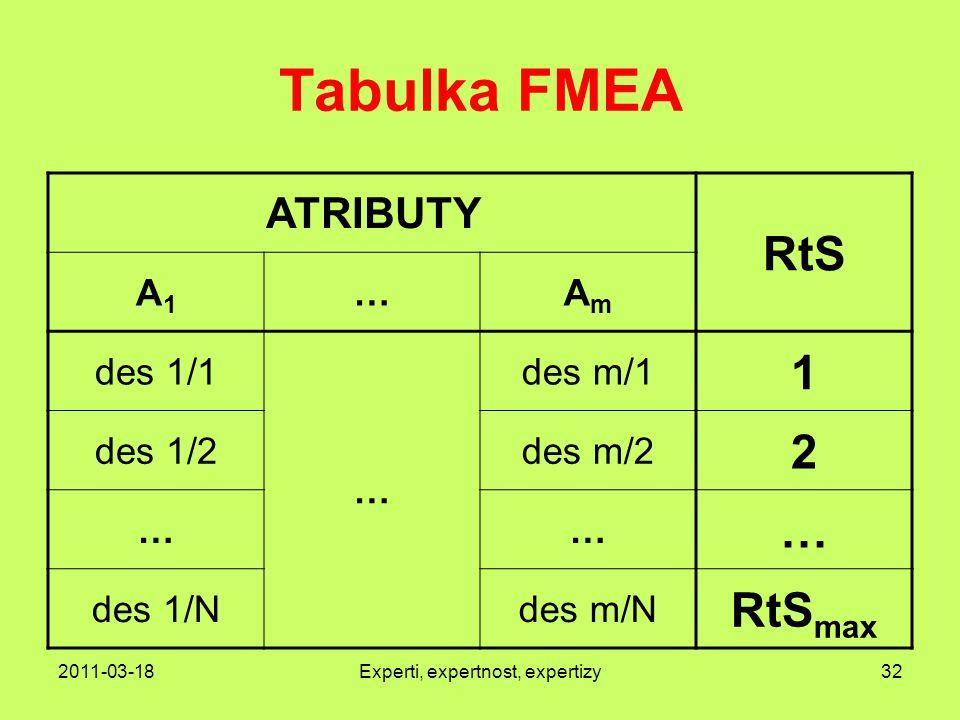 2011-03-18Experti, expertnost, expertizy32 Tabulka FMEA ATRIBUTY RtS A1A1 …AmAm des 1/1 … des m/1 1 des 1/2des m/2 2 …… … des 1/Ndes m/N RtS max