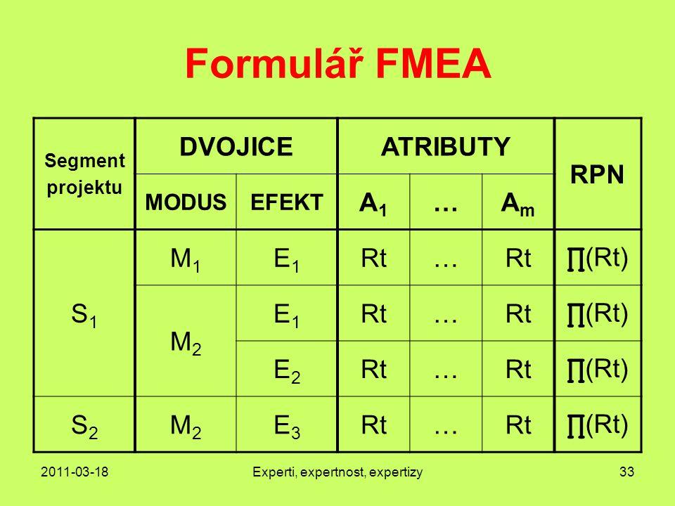2011-03-18Experti, expertnost, expertizy33 Formulář FMEA Segment projektu DVOJICEATRIBUTY RPN MODUSEFEKT A1A1 …AmAm S1S1 M1M1 E1E1 Rt… ∏ (Rt) M2M2 E1E1 Rt… ∏ (Rt) E2E2 Rt… ∏ (Rt) S2S2 M2M2 E3E3 Rt… ∏ (Rt)
