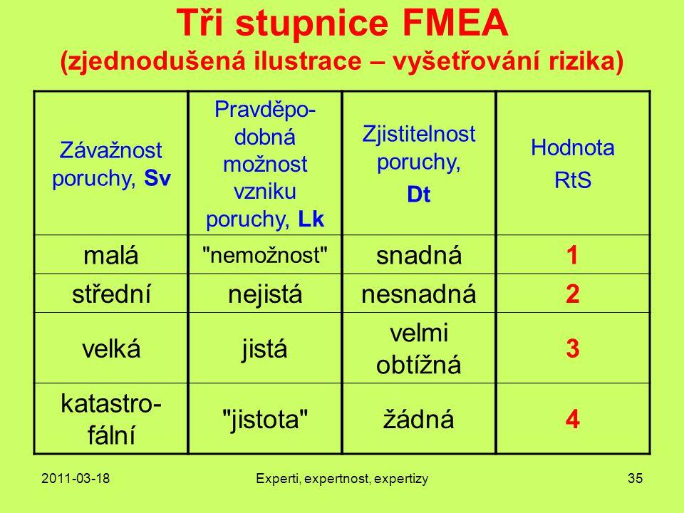 2011-03-18Experti, expertnost, expertizy35 Tři stupnice FMEA (zjednodušená ilustrace – vyšetřování rizika) Závažnost poruchy, Sv Pravděpo- dobná možnost vzniku poruchy, Lk Zjistitelnost poruchy, Dt Hodnota RtS malá nemožnost snadná1 střednínejistánesnadná2 velkájistá velmi obtížná 3 katastro- fální jistota žádná4
