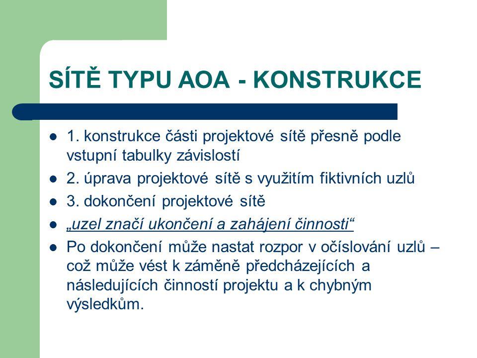 SÍTĚ TYPU AOA - KONSTRUKCE 1. konstrukce části projektové sítě přesně podle vstupní tabulky závislostí 2. úprava projektové sítě s využitím fiktivních