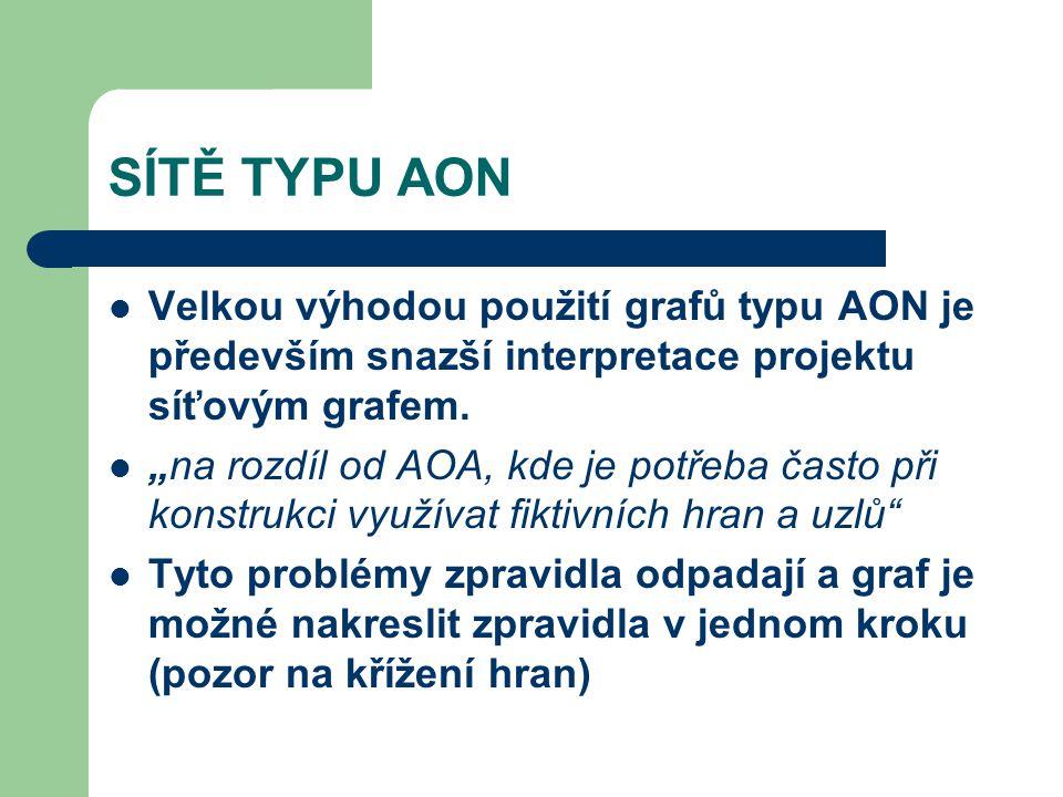 """SÍTĚ TYPU AON Velkou výhodou použití grafů typu AON je především snazší interpretace projektu síťovým grafem. """"na rozdíl od AOA, kde je potřeba často"""
