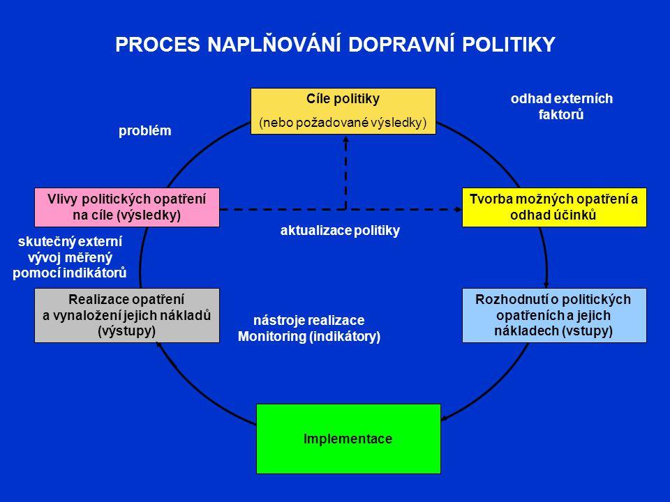 PROCES NAPLŇOVÁNÍ DOPRAVNÍ POLITIKY Cíle politiky (nebo požadované výsledky) Tvorba možných opatření a odhad účinků Rozhodnutí o politických opatřeníc