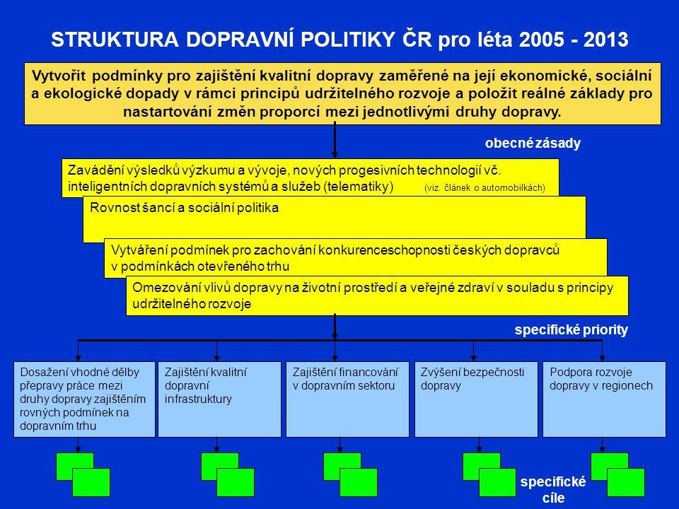 STRUKTURA DOPRAVNÍ POLITIKY ČR pro léta 2005 - 2013 Vytvořit podmínky pro zajištění kvalitní dopravy zaměřené na její ekonomické, sociální a ekologick