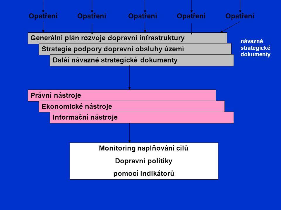 Opatření Generální plán rozvoje dopravní infrastruktury Strategie podpory dopravní obsluhy území Další návazné strategické dokumenty návazné strategic