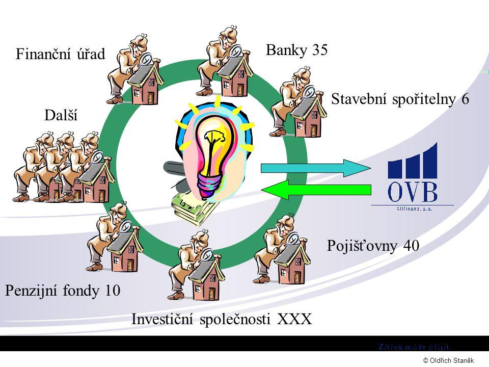 Banky 35 Stavební spořitelny 6 Finanční úřad Pojišťovny 40 Investiční společnosti XXX Další Penzijní fondy 10 © Oldřich Staněk