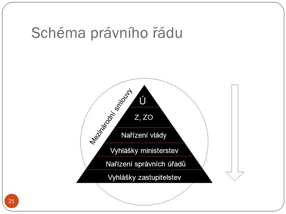 Schéma právního řádu 21 Ú Z, ZO Nařízení vlády Vyhlášky ministerstev Nařízení správních úřadů Vyhlášky zastupitelstev Mezinárodní smlouvy