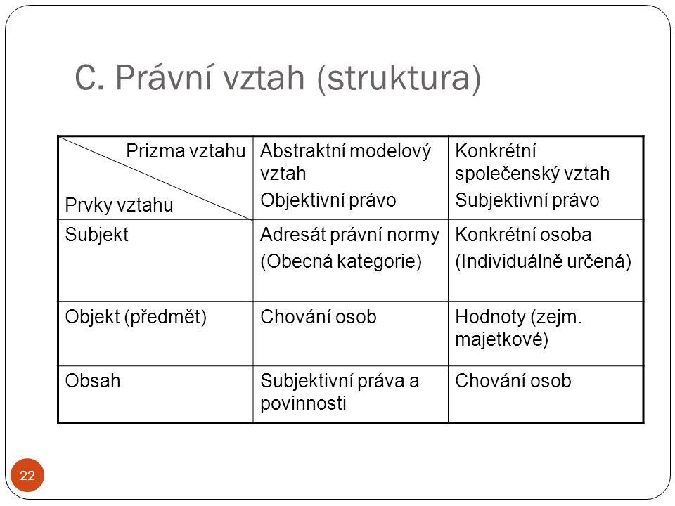 C. Právní vztah (struktura) 22 Prizma vztahu Prvky vztahu Abstraktní modelový vztah Objektivní právo Konkrétní společenský vztah Subjektivní právo Sub
