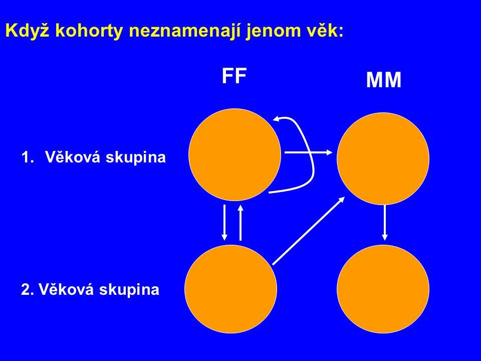 Když kohorty neznamenají jenom věk: 1.Věková skupina 2. Věková skupina FF MM