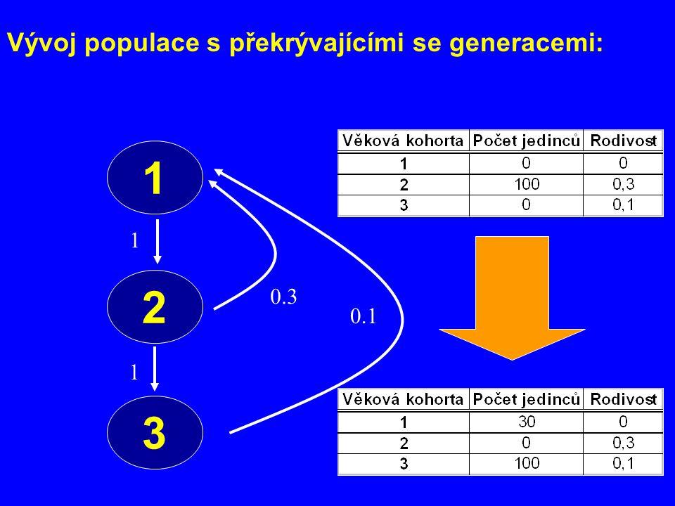 Vývoj populace s překrývajícími se generacemi: 00.10.3 100 001 100 0 0 = 0 0