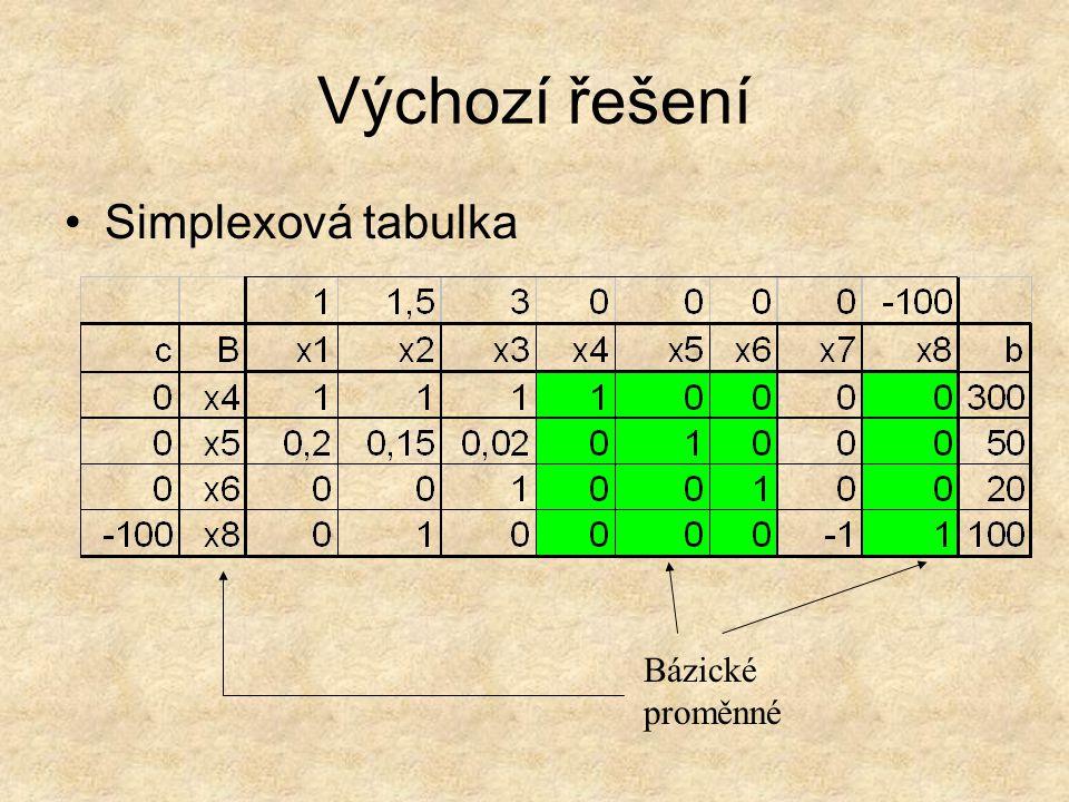 Výchozí řešení Bázické proměnné Simplexová tabulka