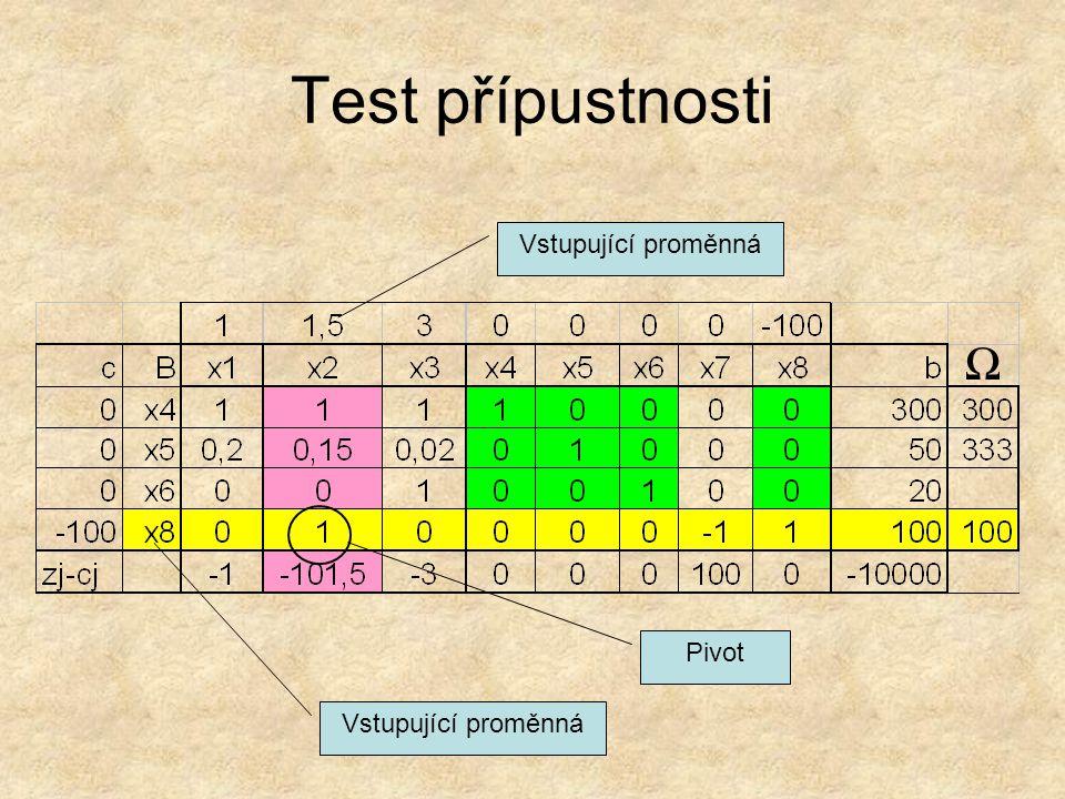 Ω Test přípustnosti Vstupující proměnná Pivot