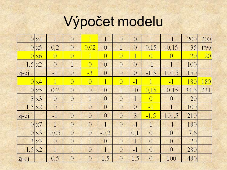 Výpočet modelu