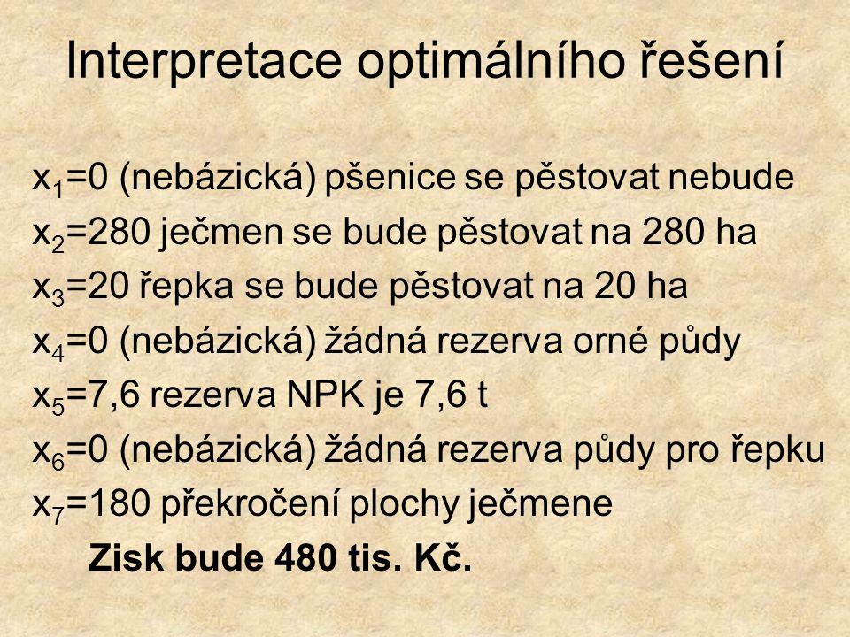 Interpretace optimálního řešení x 1 =0 (nebázická) pšenice se pěstovat nebude x 2 =280 ječmen se bude pěstovat na 280 ha x 3 =20 řepka se bude pěstovat na 20 ha x 4 =0 (nebázická) žádná rezerva orné půdy x 5 =7,6 rezerva NPK je 7,6 t x 6 =0 (nebázická) žádná rezerva půdy pro řepku x 7 =180 překročení plochy ječmene Zisk bude 480 tis.