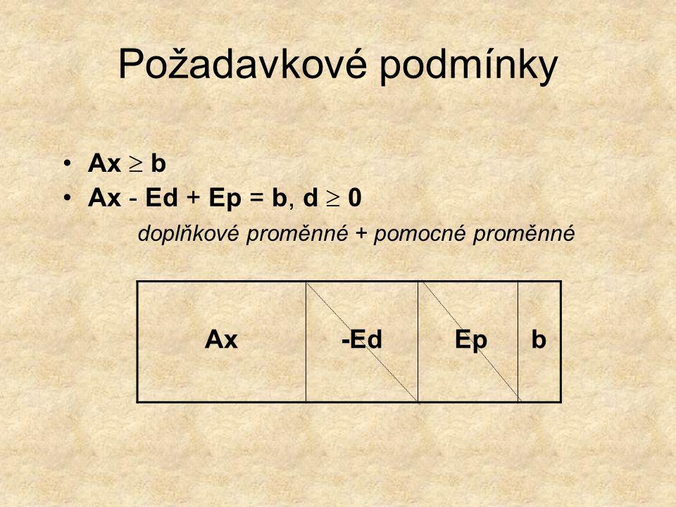 Požadavkové podmínky Ax  b Ax - Ed + Ep = b, d  0 doplňkové proměnné + pomocné proměnné Ax-Ed Ep Epb