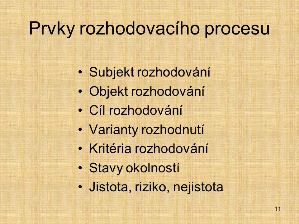 11 Prvky rozhodovacího procesu Subjekt rozhodování Objekt rozhodování Cíl rozhodování Varianty rozhodnutí Kritéria rozhodování Stavy okolností Jistota