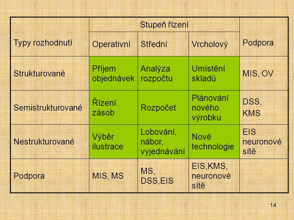 14 Typy rozhodnutí Stupeň řízení Podpora OperativníStředníVrcholový Strukturované Příjem objednávek Analýza rozpočtu Umístění skladů MIS, OV Semistruk