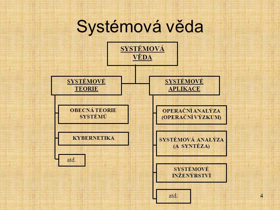 4 atd. SYSTÉMOVÉ INŽENÝRSTVÍ SYSTÉMOVÉ APLIKACE SYSTÉMOVÁ VĚDA SYSTÉMOVÉ TEORIE OBECNÁ TEORIE SYSTÉMÚ KYBERNETIKA SYSTÉMOVÁ ANALÝZA (A SYNTÉZA) OPERAČ