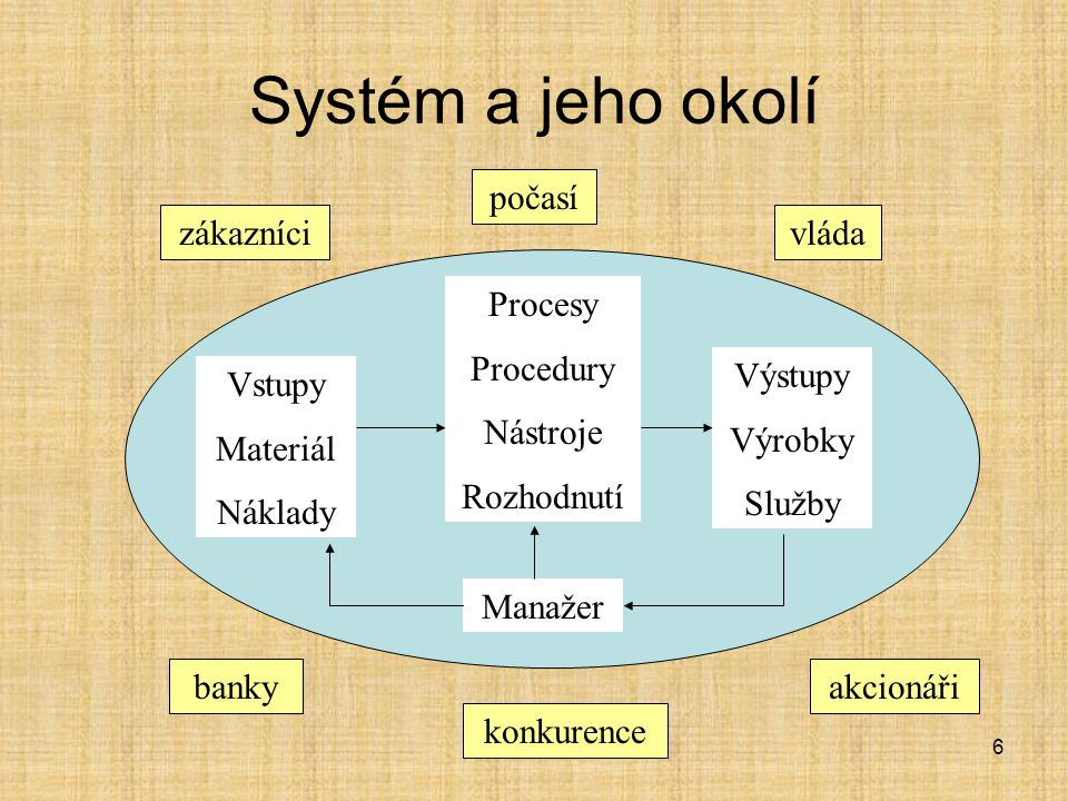 6 Systém a jeho okolí Vstupy Materiál Náklady Procesy Procedury Nástroje Rozhodnutí Výstupy Výrobky Služby Manažer zákazníci počasí vláda konkurence b