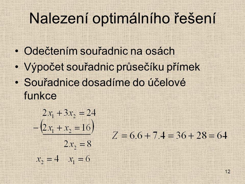12 Nalezení optimálního řešení Odečtením souřadnic na osách Výpočet souřadnic průsečíku přímek Souřadnice dosadíme do účelové funkce