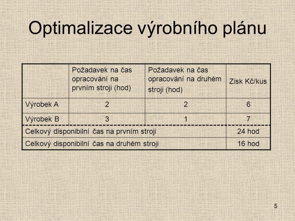 5 Požadavek na čas opracování na prvním stroji (hod) Požadavek na čas opracování na druhém stroji (hod) Zisk Kč/kus Výrobek A226 Výrobek B317 Celkový