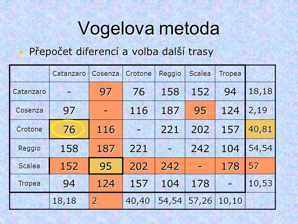 CatanzaroCosenzaCrotoneReggioScaleaTropea Catanzaro-97761581529418,18 Cosenza97-116187951242,19 Crotone76116-22120215740,81 Reggio158187221-24210454,5