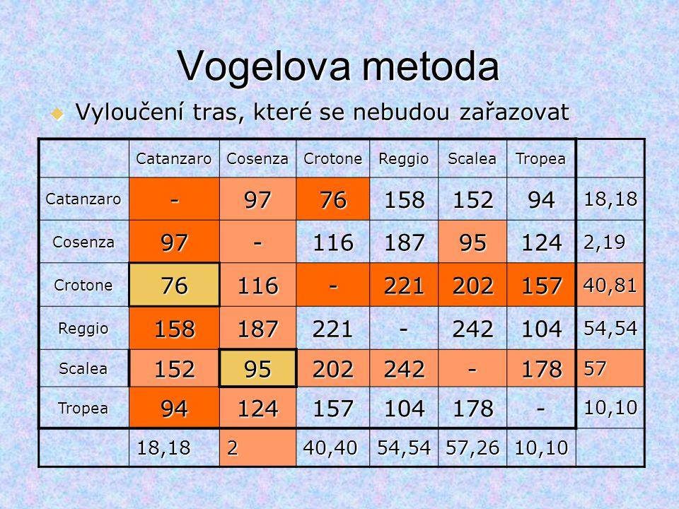 Vogelova metoda CatanzaroCosenzaCrotoneReggioScaleaTropea Catanzaro-97761581529418,18 Cosenza97-116187951242,19 Crotone76116-22120215740,81 Reggio1581