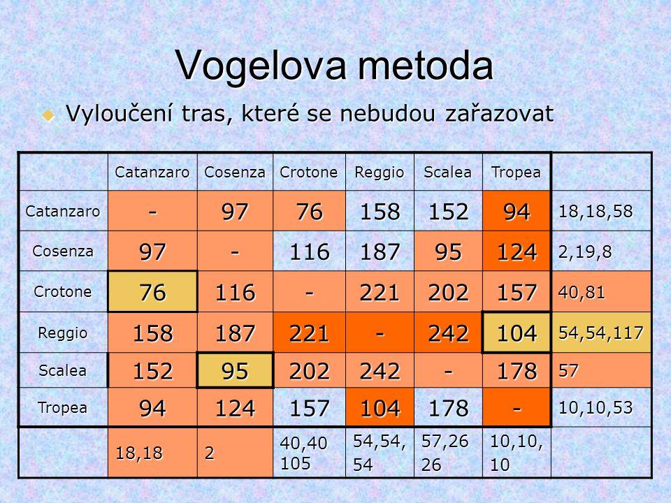 Vogelova metoda CatanzaroCosenzaCrotoneReggioScaleaTropea Catanzaro-97761581529418,18,58 Cosenza97-116187951242,19,8 Crotone76116-22120215740,81 Reggi