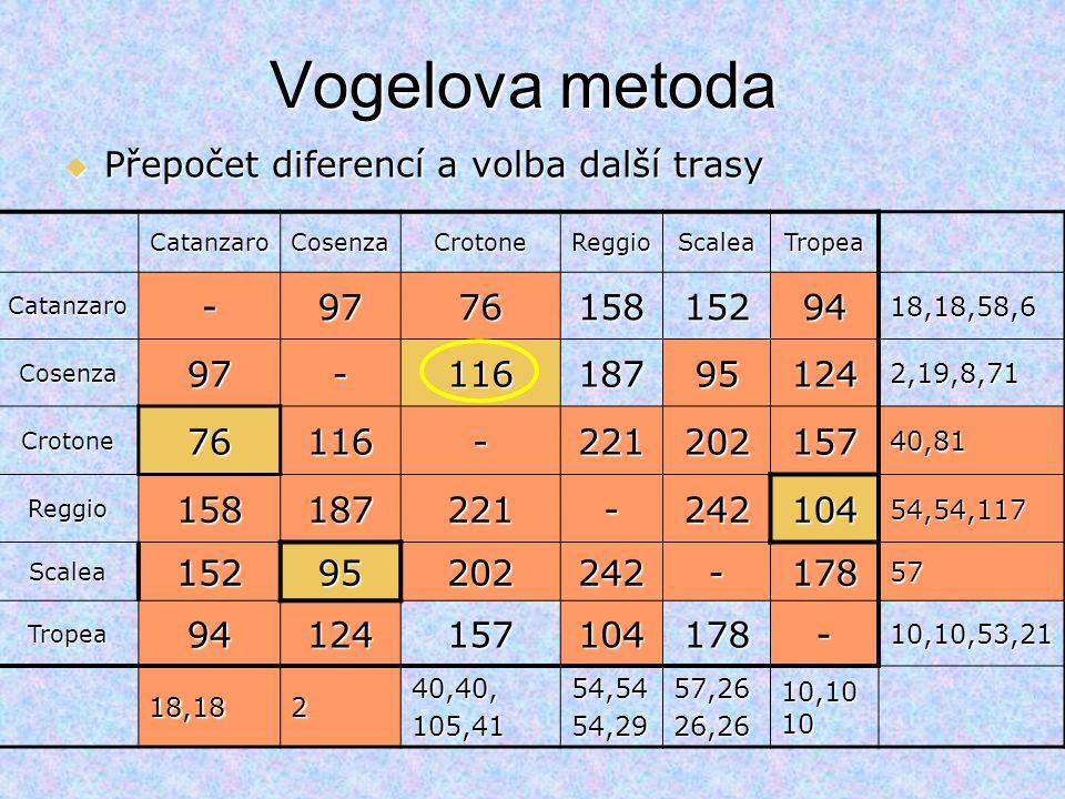 CatanzaroCosenzaCrotoneReggioScaleaTropea Catanzaro-97761581529418,18,58,6 Cosenza97-116187951242,19,8,71 Crotone76116-22120215740,81 Reggio158187221-