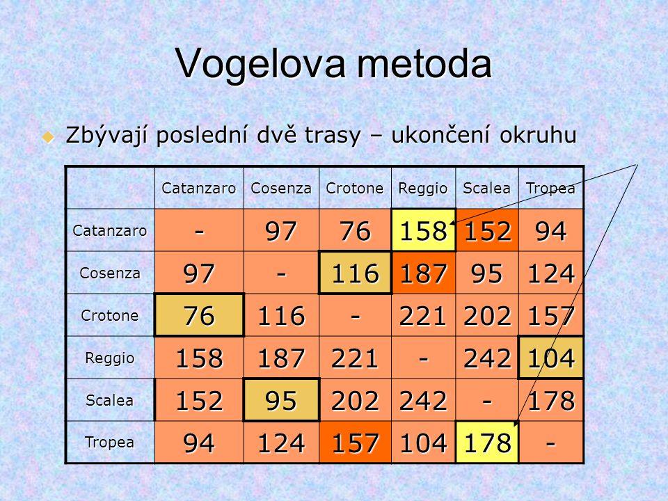 Vogelova metoda CatanzaroCosenzaCrotoneReggioScaleaTropea Catanzaro-977615815294 Cosenza97-11618795124 Crotone76116-221202157 Reggio158187221-242104 S