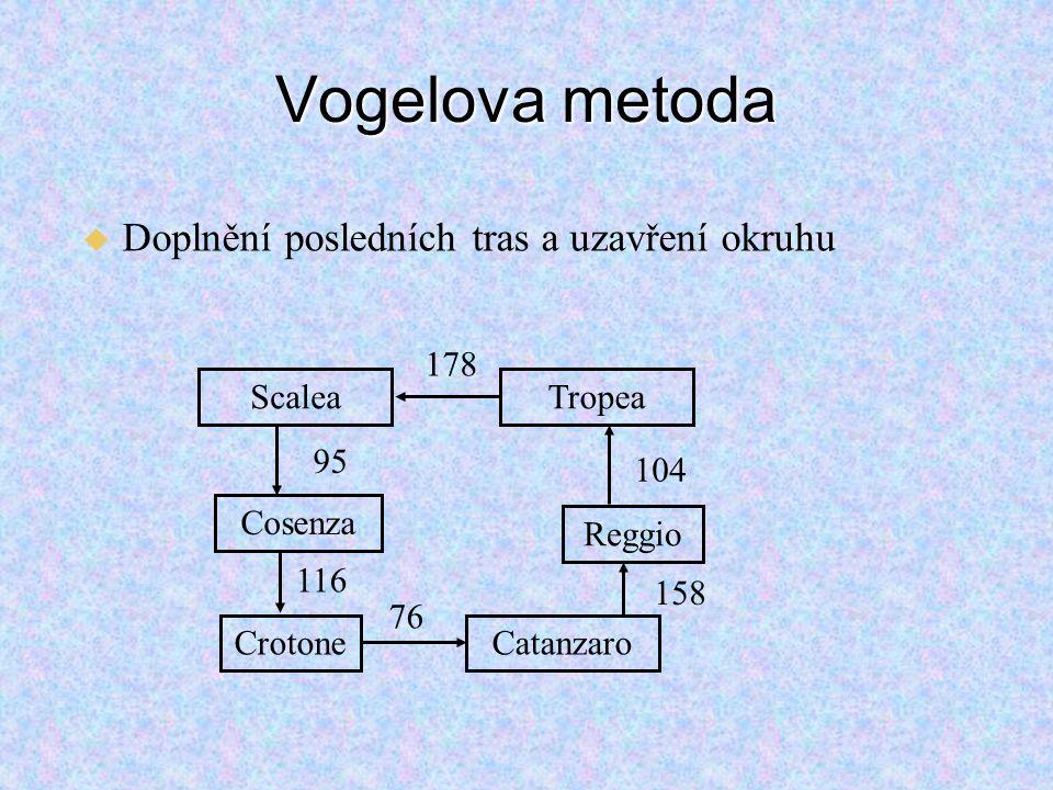 Vogelova metoda   Doplnění posledních tras a uzavření okruhu Cosenza Scalea 95 CrotoneCatanzaro 76 Reggio Tropea 104 116 158 178