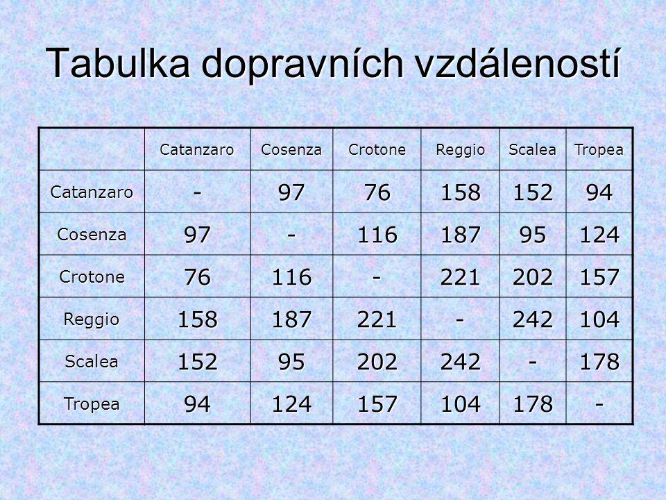 Vogelova metoda CatanzaroCosenzaCrotoneReggioScaleaTropea Catanzaro-97761581529418,18,58 Cosenza97-116187951242,19,8 Crotone76116-22120215740,81 Reggio158187221-24210454,54,117 Scalea15295202242-17857 Tropea94124157104178-10,10,53 18,182 40,40 105 54,54,5457,262610,10,10  Vyloučení tras, které se nebudou zařazovat