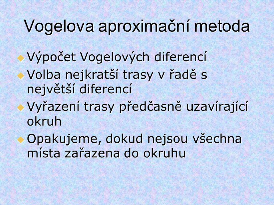 CatanzaroCosenzaCrotoneReggioScaleaTropea Řádkové diference Catanzaro-97761581529418 Cosenza97-116187951242 Crotone76116-22120215740 Reggio158187221-24210454 Scalea15295202242-17857 Tropea94124157104178-10 Sloupcové diference 18240545710 Vogelova metoda  Výpočet diferencí  po řádcích dvě nejvýhodnější sazby, podobně po sloupcích