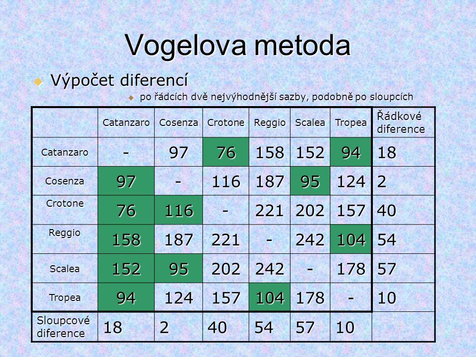 CatanzaroCosenzaCrotoneReggioScaleaTropea Catanzaro-97761581529418 Cosenza97-116187951242 Crotone76116-22120215740 Reggio158187221-24210454 Scalea15295202242-17857 Tropea94124157104178-10 18240545710 Nejmenší sazba v řadě s max diferencí - vybereme do okruhu Škrtáme řádek a sloupec u vybrané trasy a trasu, která předčasně uzavírá okruh Vogelova metoda