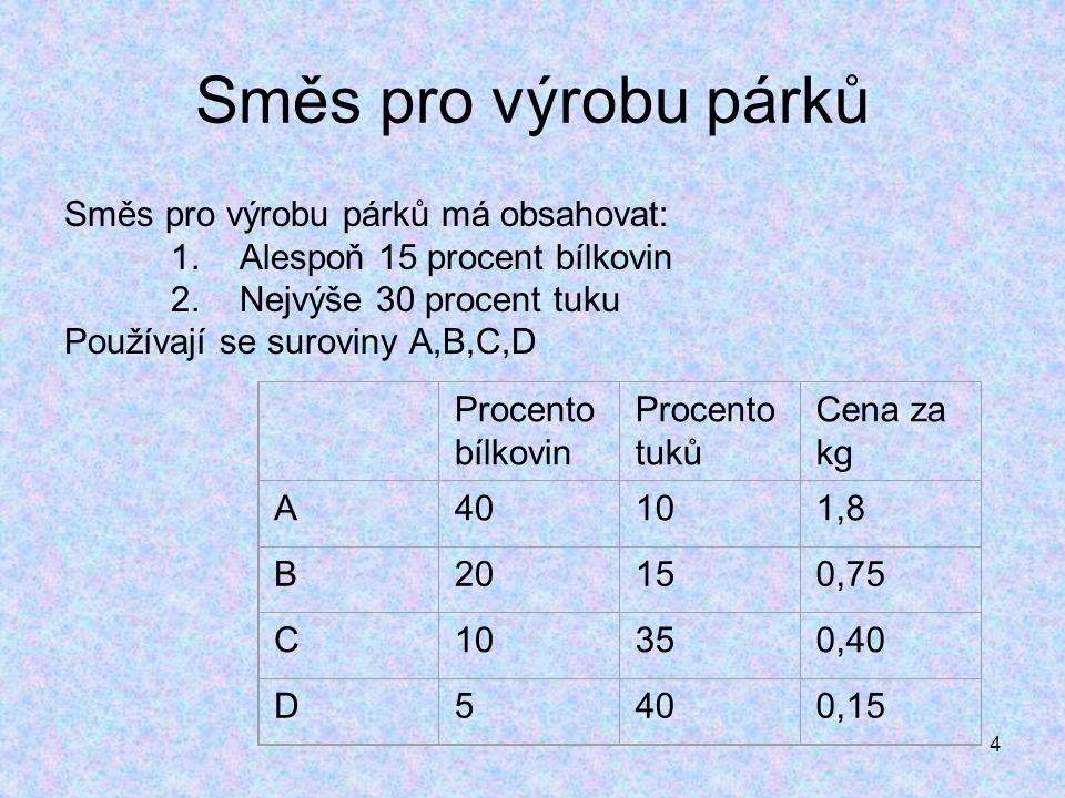 4 Procento bílkovin Procento tuků Cena za kg A40101,8 B20150,75 C10350,40 D5400,15 Směs pro výrobu párků Směs pro výrobu párků má obsahovat: 1. Alespo