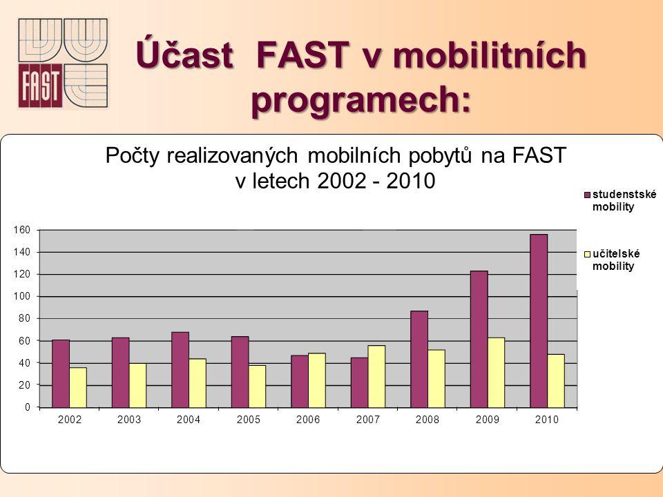 Účast FAST v mobilitních programech: