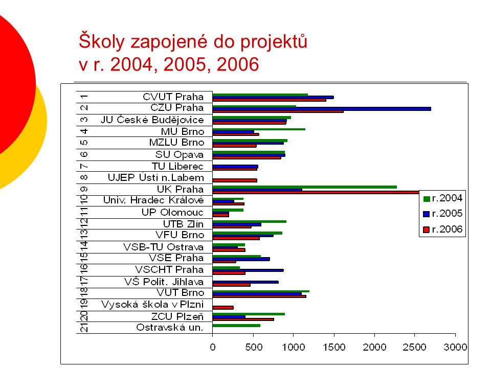 Školy zapojené do projektů v r. 2004, 2005, 2006