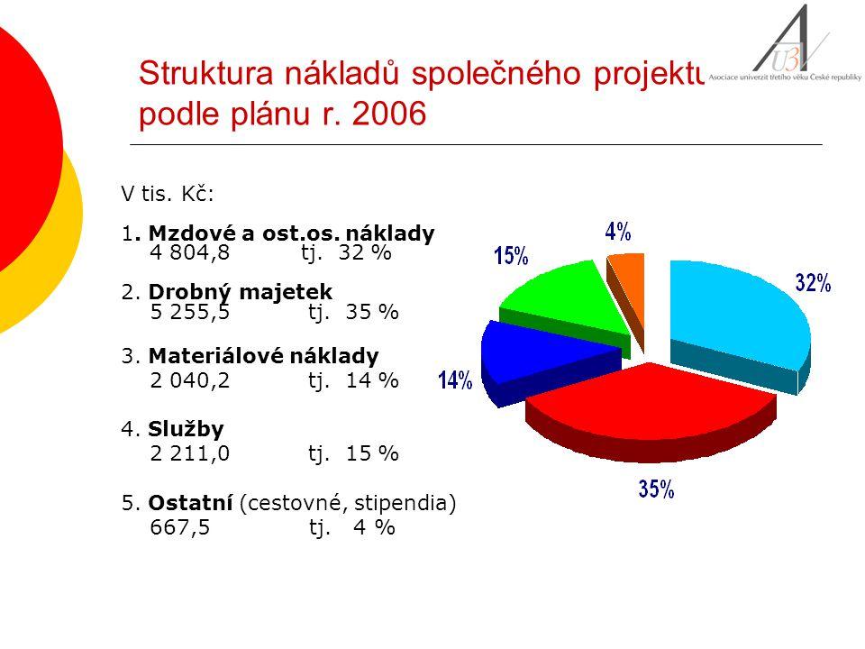 Struktura nákladů společného projektu podle plánu r. 2006 V tis. Kč: 1. Mzdové a ost.os. náklady 4 804,8 tj. 32 % 2. Drobný majetek 5 255,5 tj. 35 % 3