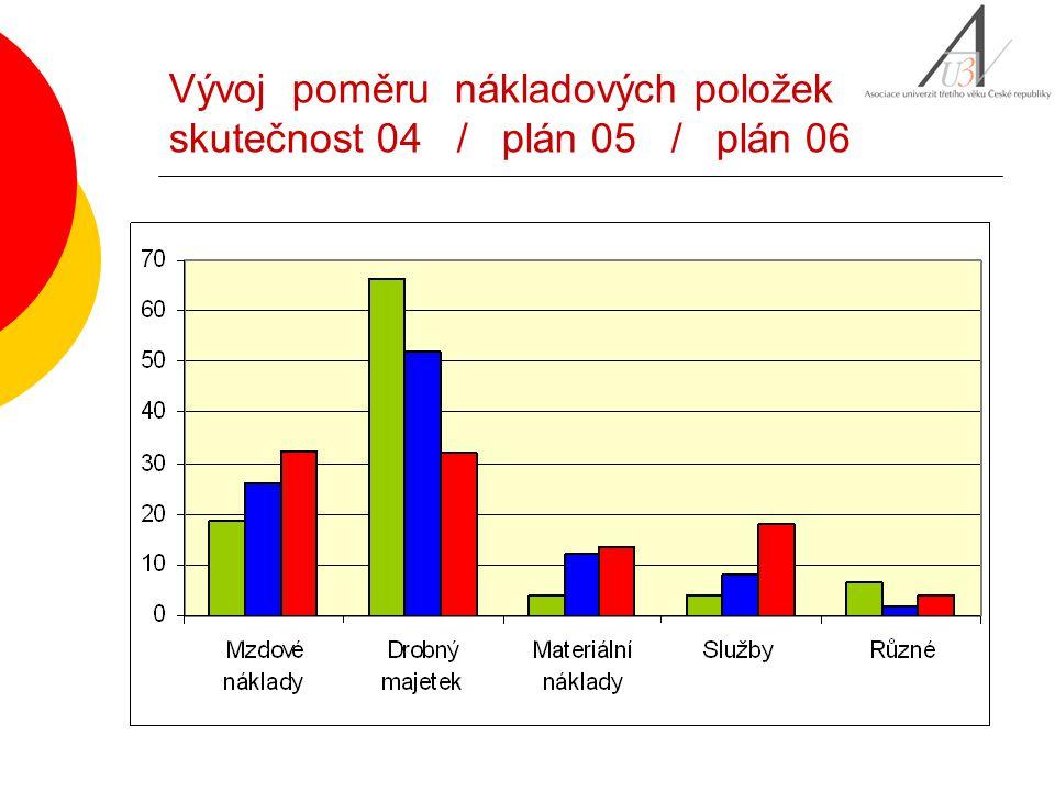 Vývoj poměru nákladových položek skutečnost 04 / plán 05 / plán 06