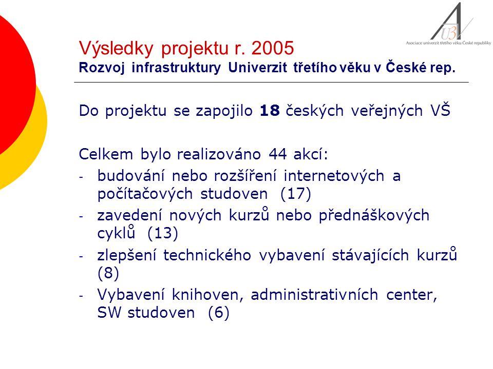 Výsledky projektu r. 2005 Rozvoj infrastruktury Univerzit třetího věku v České rep. Do projektu se zapojilo 18 českých veřejných VŠ Celkem bylo realiz